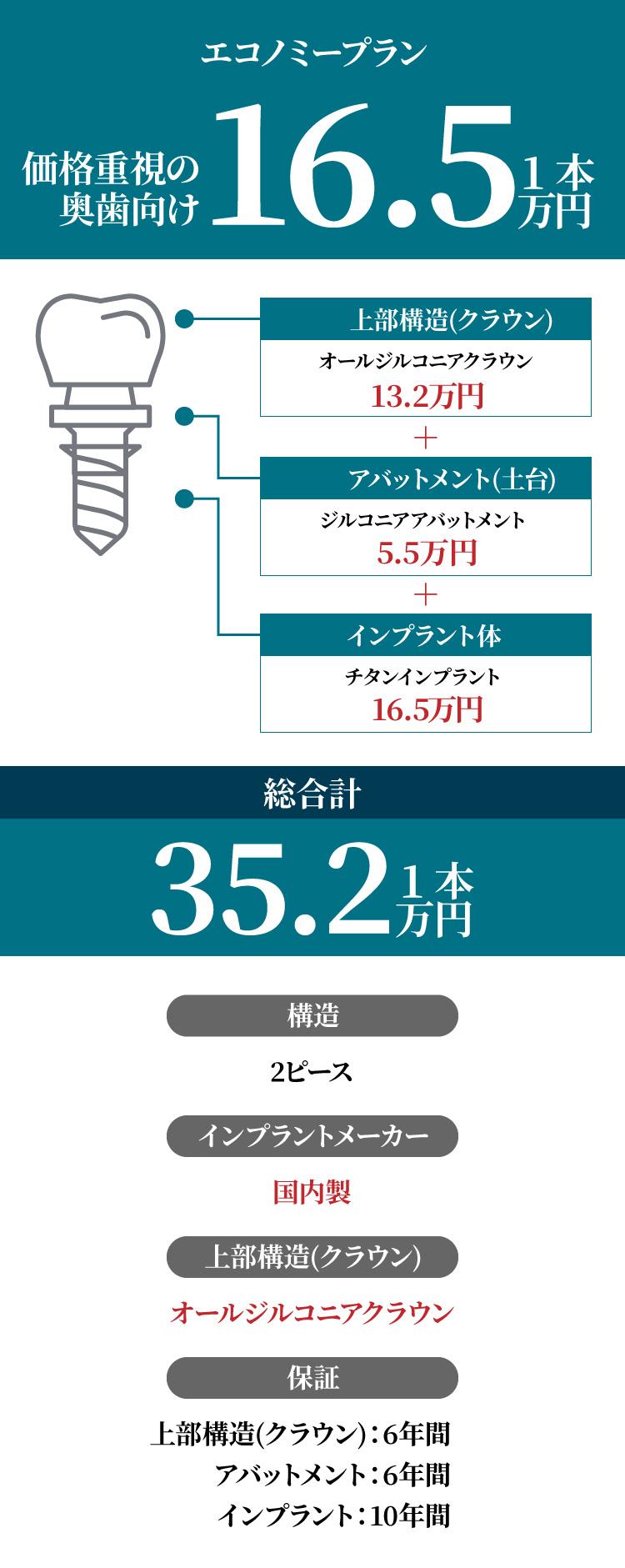 インプラント総額28.6万円