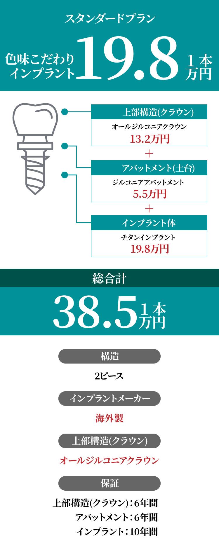 インプラント総額31.9万円