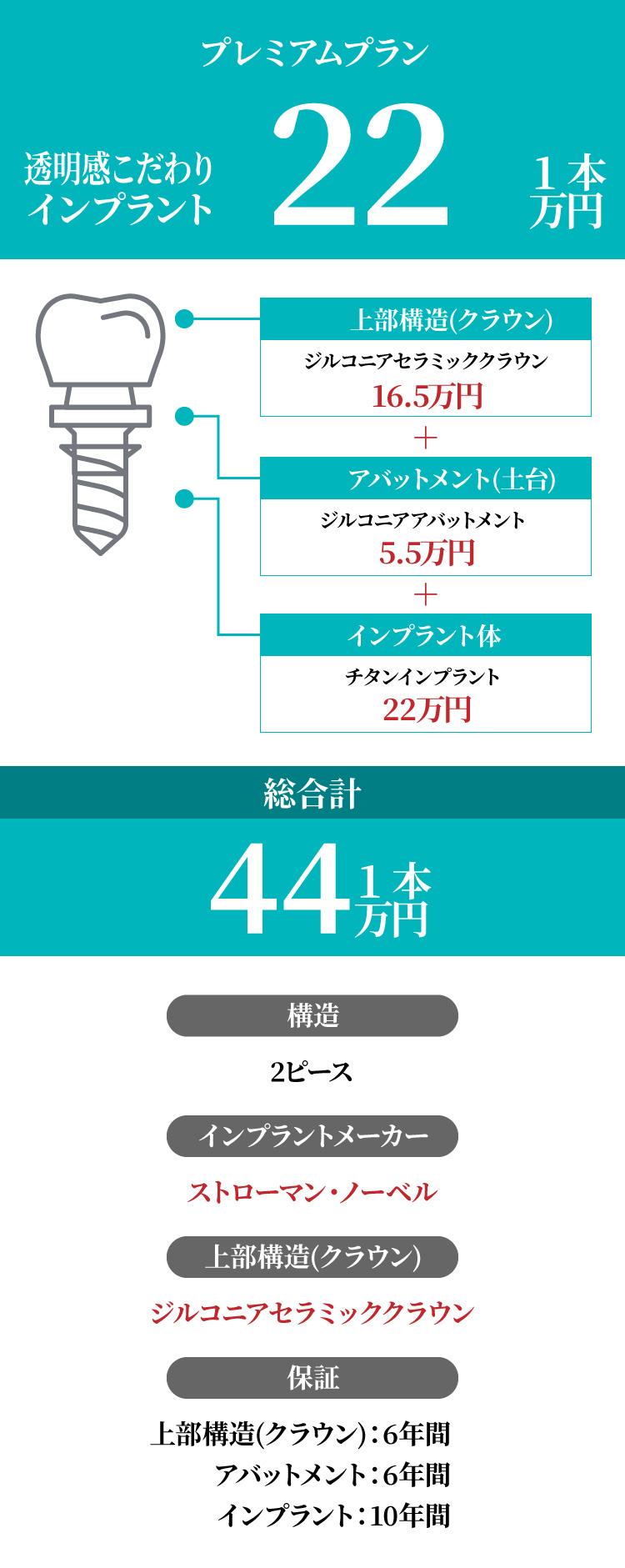 インプラント総額38.5万円